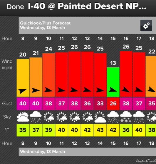 Screen capture of WindAlert forecast