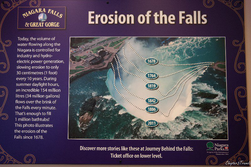 Infographic showing Niagara Falls retreat due to erosion over several hundred years